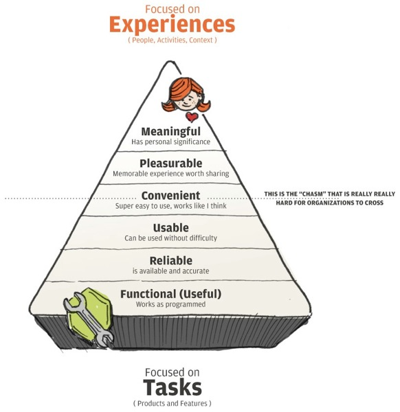 UX Hierarchy of Needs